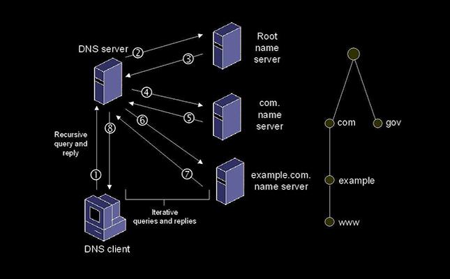 九步了解从访问域名到网页呈现的具体网站工作